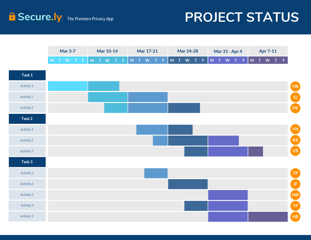 Creating a project status report will help to chart the project's progress