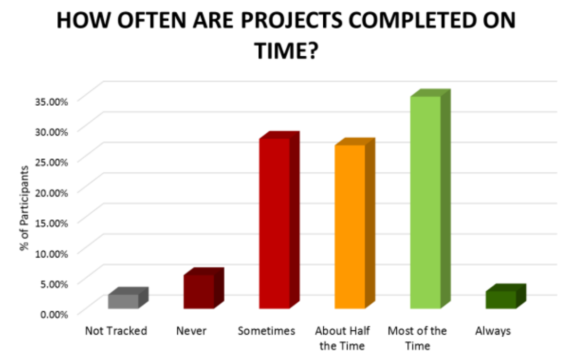 How often are projects completed on time?